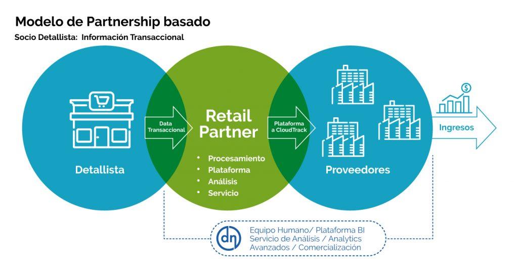 dicthter & neira: Modelo de Partnership basado