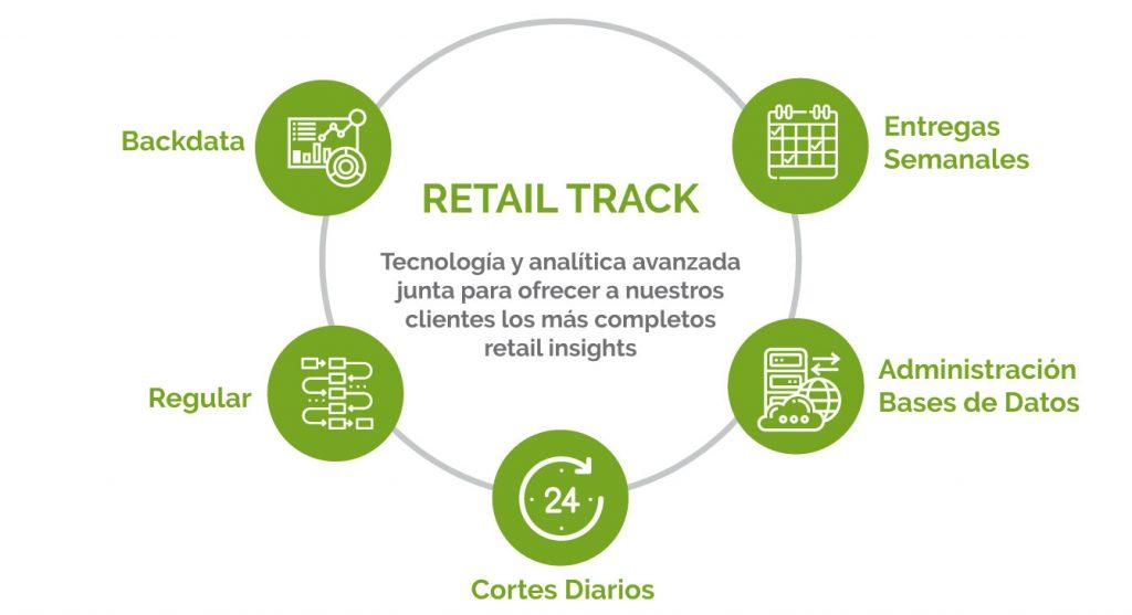 dichter & neira: Servicios Retail